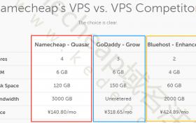 Namecheap的VPS与VPS竞争对手